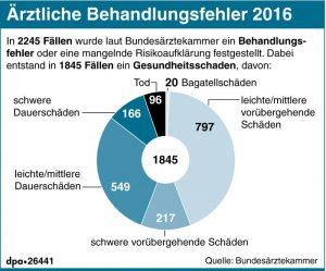 Ärztliche Behandlungsfehler 2016 (23.03.2017) - Kanzlei Vachek